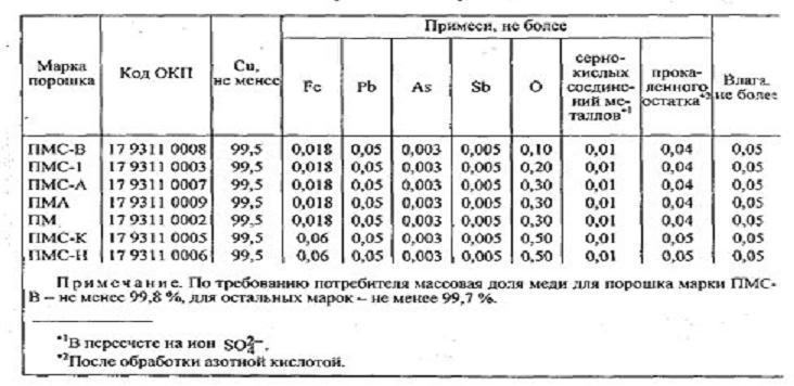 Гост 4960-75